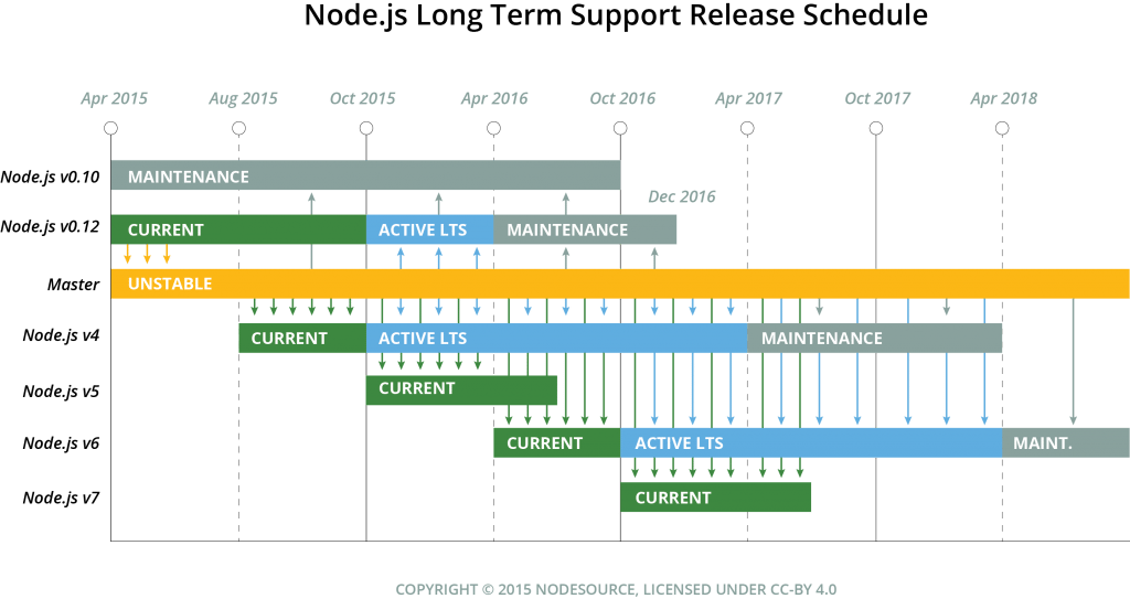 node.js release schedule chart with normal and LTS releases